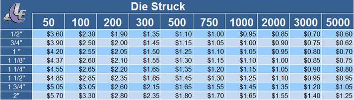 Die Struck Prices